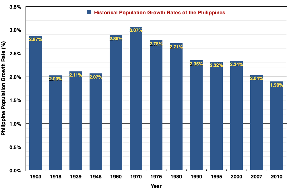 Historical Population Growth Rates of the Philippines