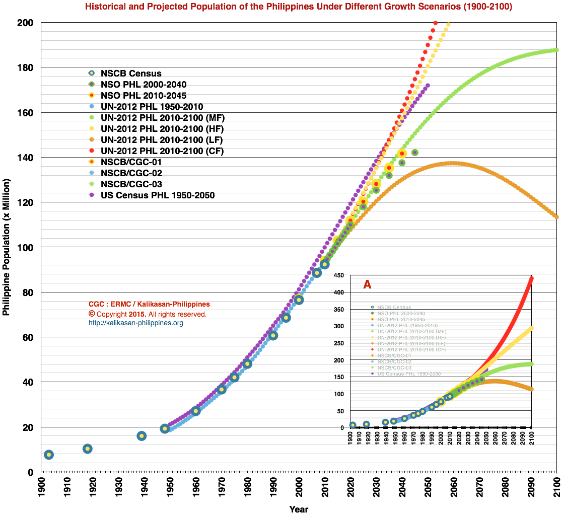 Historical and Projected Population of the Philippines Under Different Growth Scenarios (1900-2100)
