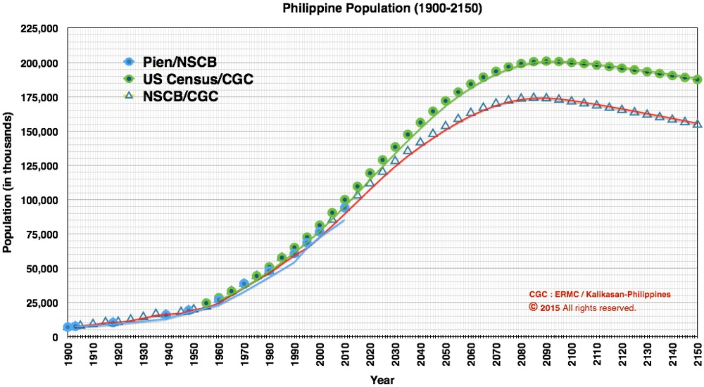 Historical and Projected Population Growth of the Philippines