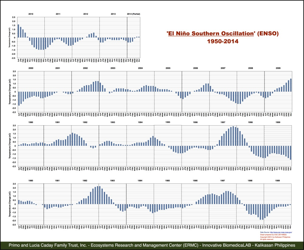 ENSO-1980-2014 Summary Graphs
